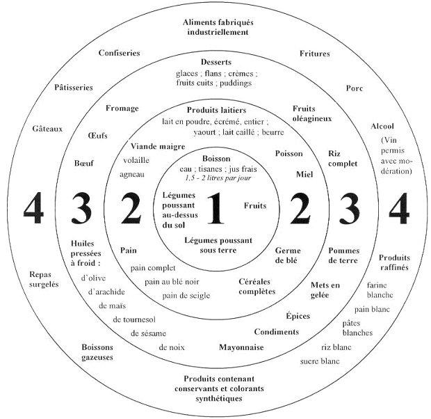 La santé holistique dans GUERISON EDGAR-CAYCE-circle_large