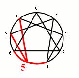 Comment jouer avec les nombres dans CHIFFRES enneagramme