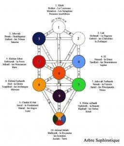 Les dix séphiroth dans ANGES arbresephirotique2-256x300